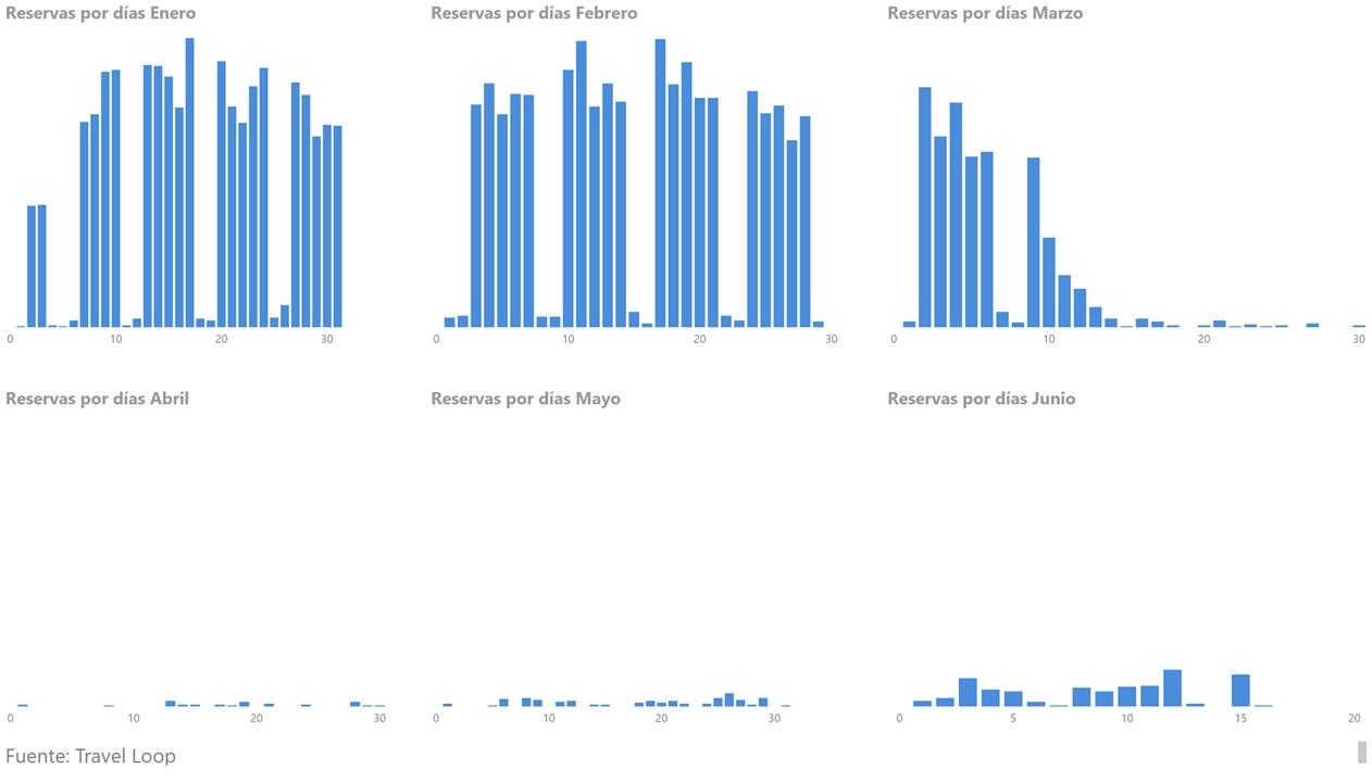 Gráfico 2 - Reservas por mes 2020
